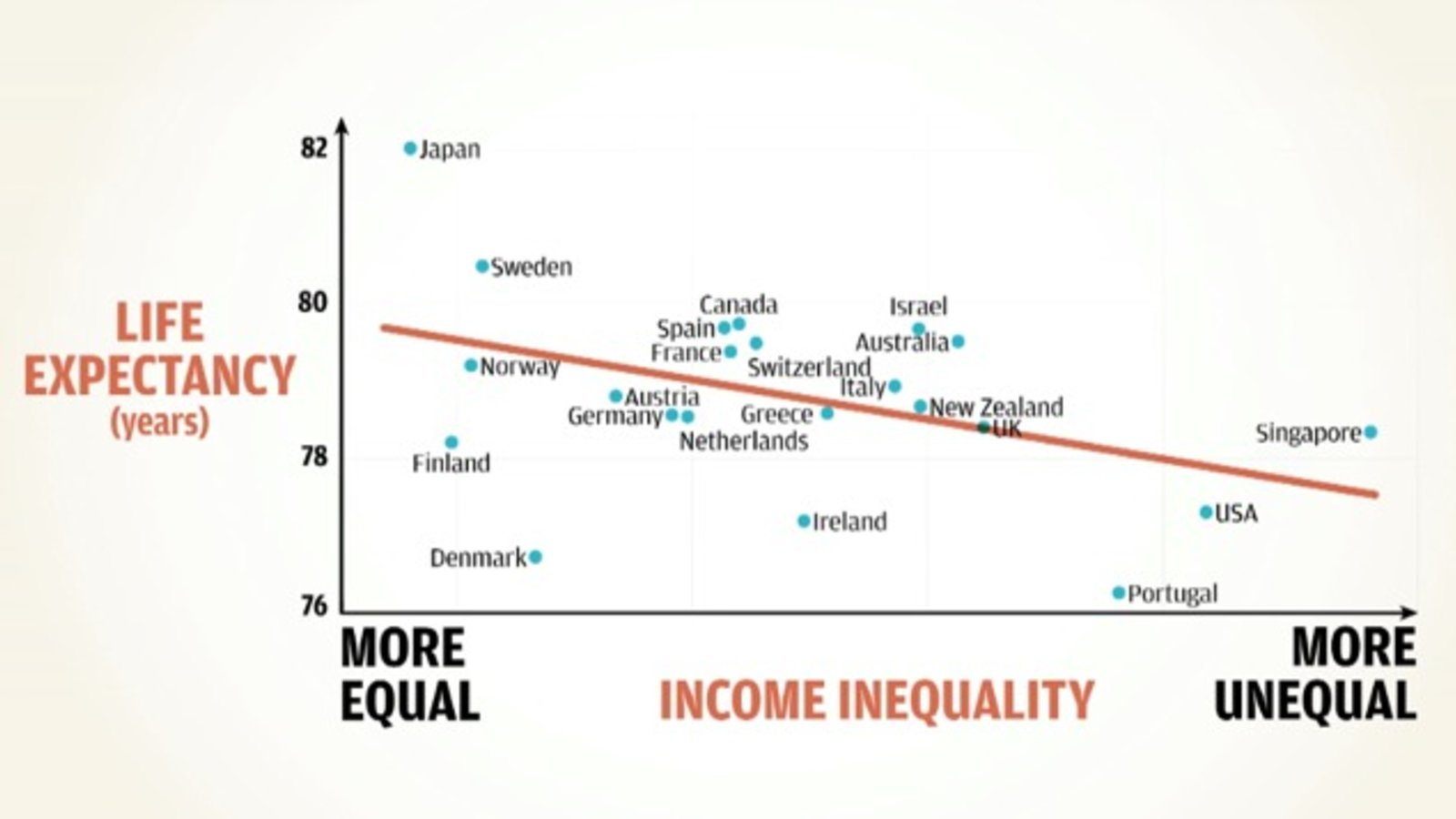 Dysfunctional Societies - How Equality Makes Societies Stronger