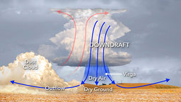 Drought, Heat Waves, and Dust Storms